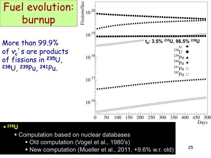 Fuel evolution: