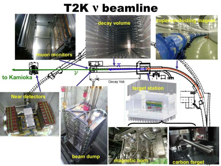 New neutrino beam – J-PARC