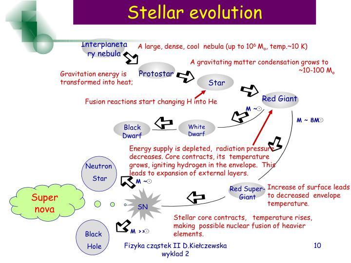 Interplanetary nebula