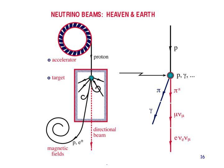 Fizyka cząstek II D.Kiełczewska wyklad 2