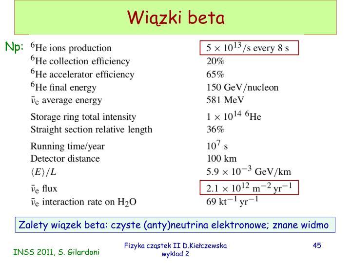 Wiązki beta