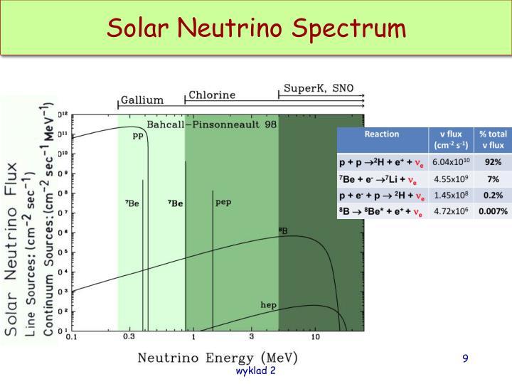 Solar Neutrino Spectrum