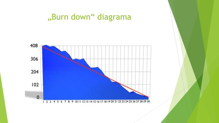 """Burn down"" diagrama"