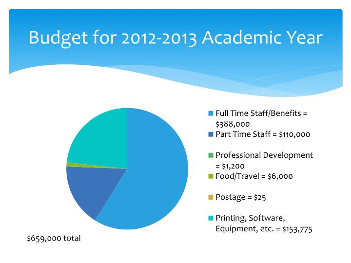 Budget for 2012-2013 Academic Year