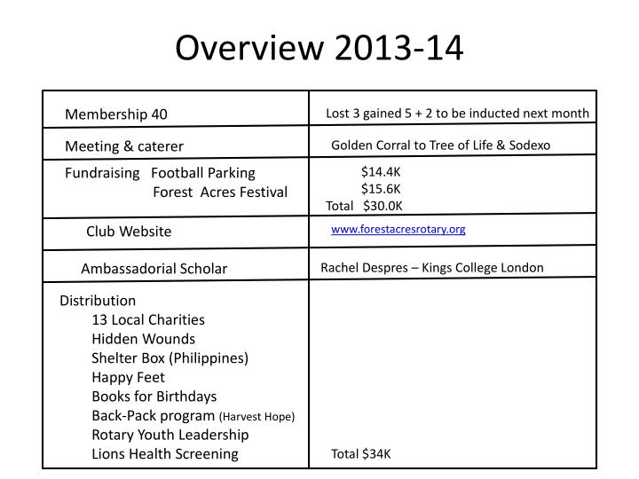 Overview 2013-14