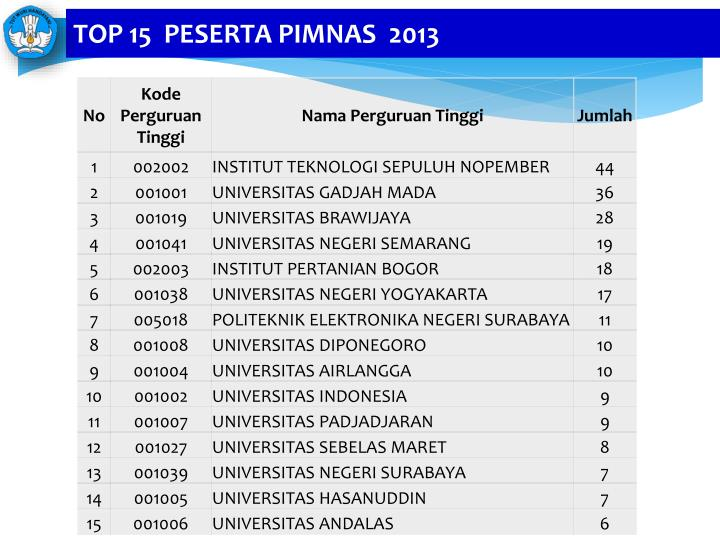 TOP 15  PESERTA PIMNAS  2013