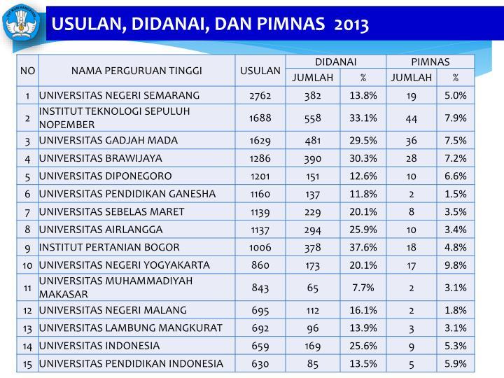 USULAN, DIDANAI, DAN PIMNAS  2013