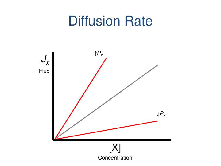 Diffusion Rate