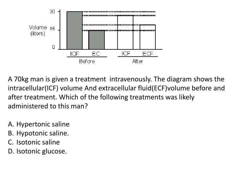 A 70kg man is given a treatment  intravenously. The diagram shows the intracellular(ICF) volume And extracellular fluid(ECF)volume before and after treatment. Which of the following treatments was likely administered to this man?