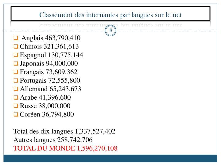 Classement des internautes par langues sur le net