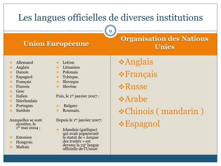 Les langues officielles de diverses institutions