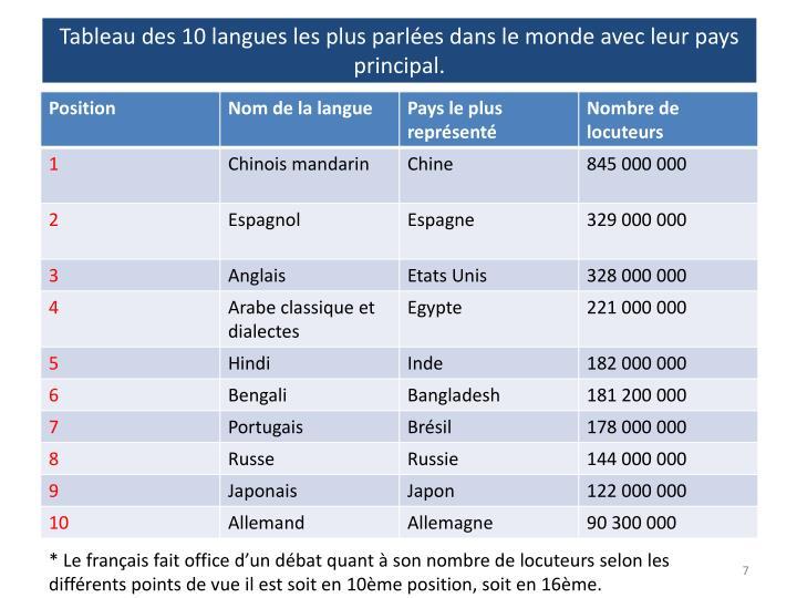 Tableau des 10 langues les plus parles dans le monde avec leur pays principal.