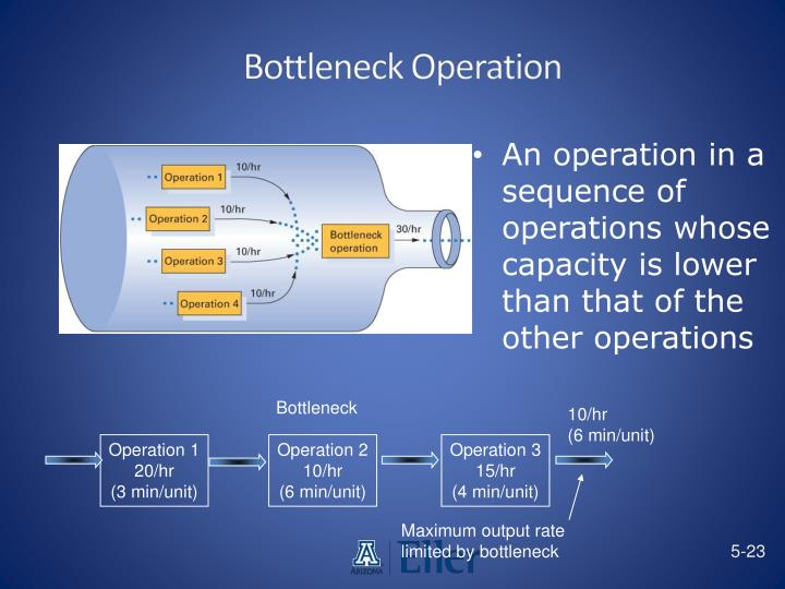 Bottleneck Operation