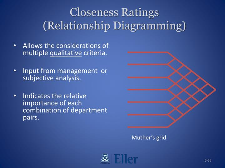 Closeness Ratings