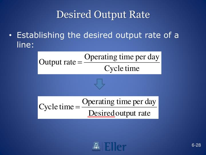 Desired Output Rate