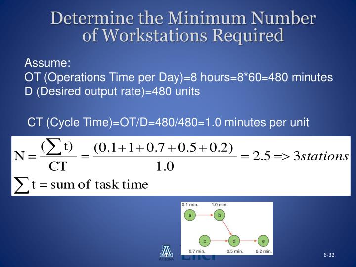 Determine the Minimum Number