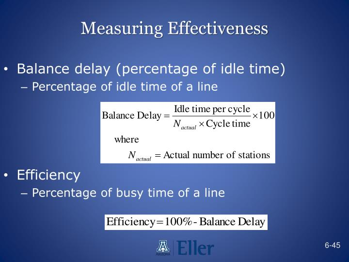 Measuring Effectiveness