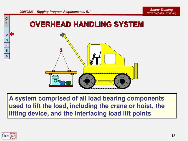 OVERHEAD HANDLING SYSTEM