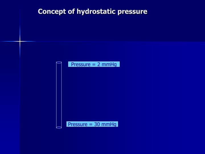 Concept of hydrostatic pressure