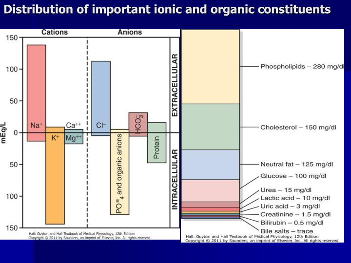 Distribution of important ionic and organic constituents