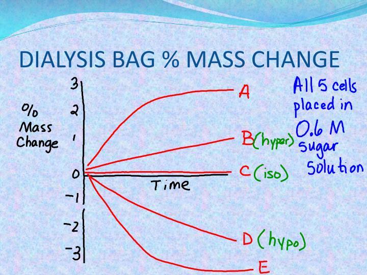 DIALYSIS BAG % MASS CHANGE