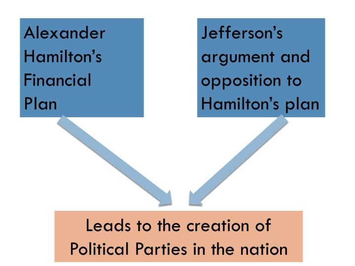 Alexander Hamilton's Financial
