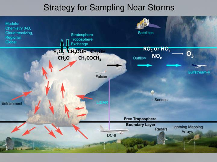 Strategy for Sampling Near Storms