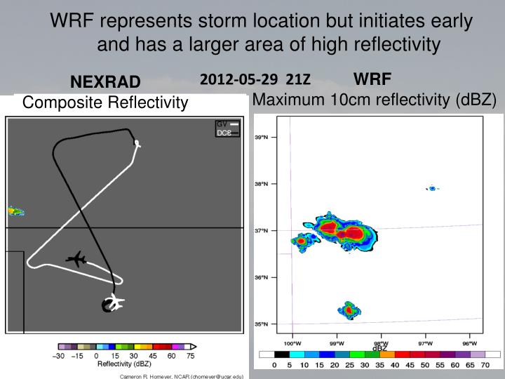 WRF represents storm location but initiates early and has a larger area of high reflectivity