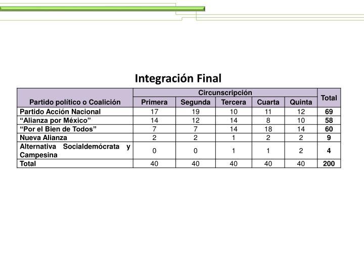 Integración Final