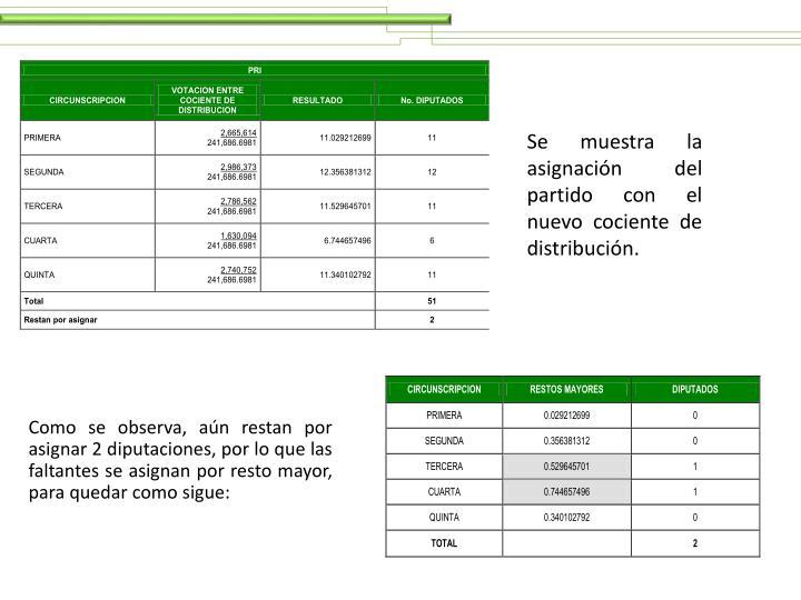 Se muestra la asignación del partido con el nuevo cociente de distribución.