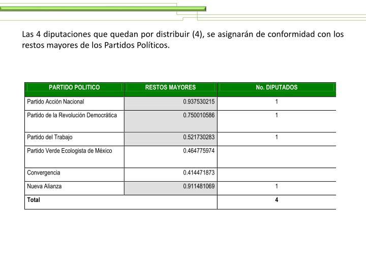 Las 4 diputaciones que quedan por distribuir (4), se asignarán de conformidad con los restos mayores de los Partidos Políticos.