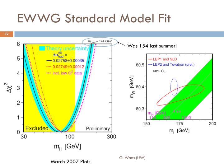 EWWG Standard