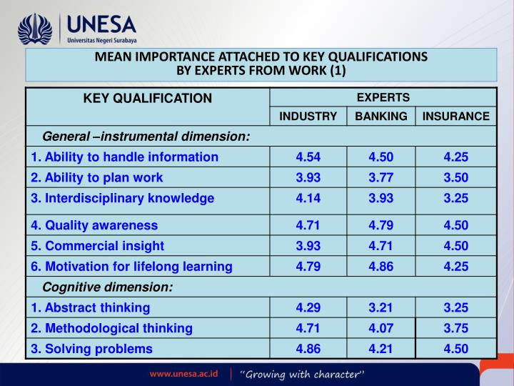 MEAN IMPORTANCE ATTACHED TO KEY QUALIFICATIONS