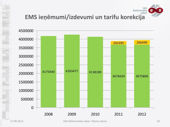 EMS ieņēmumi/izdevumi un tarifu korekcija