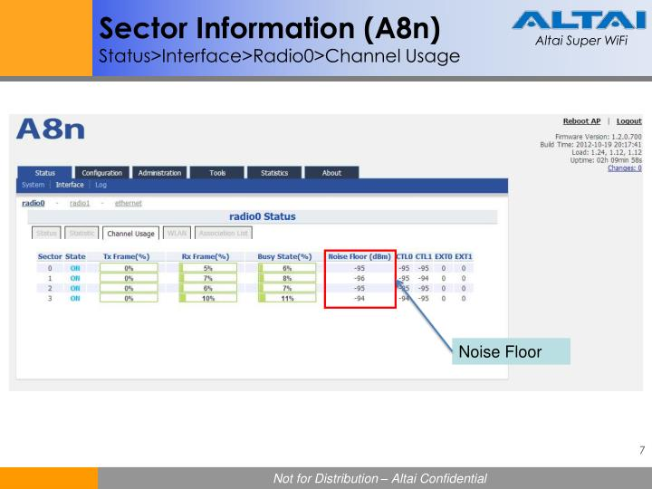 Sector Information (A8n)
