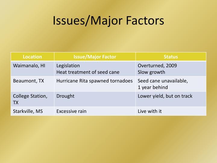 Issues/Major Factors