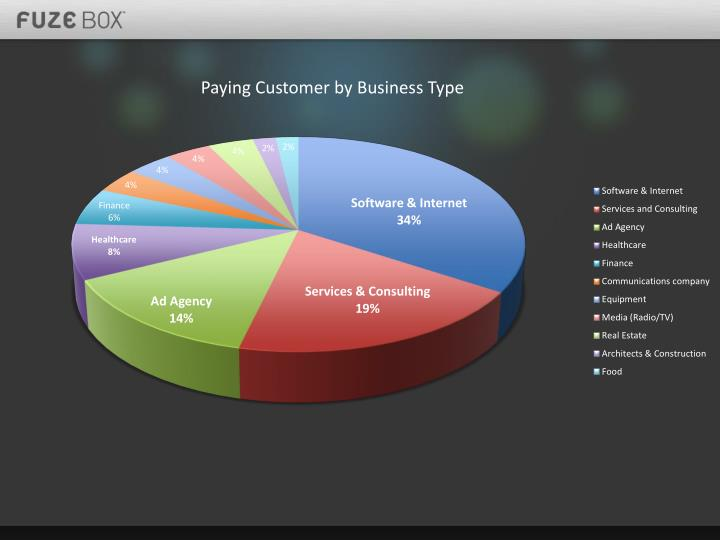Paying customer by business type