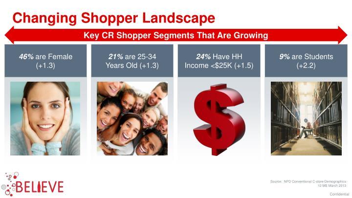 Changing Shopper Landscape