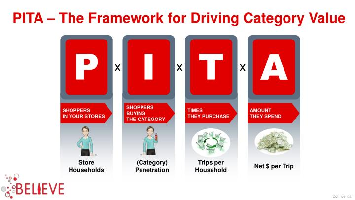 PITA – The Framework for Driving Category Value