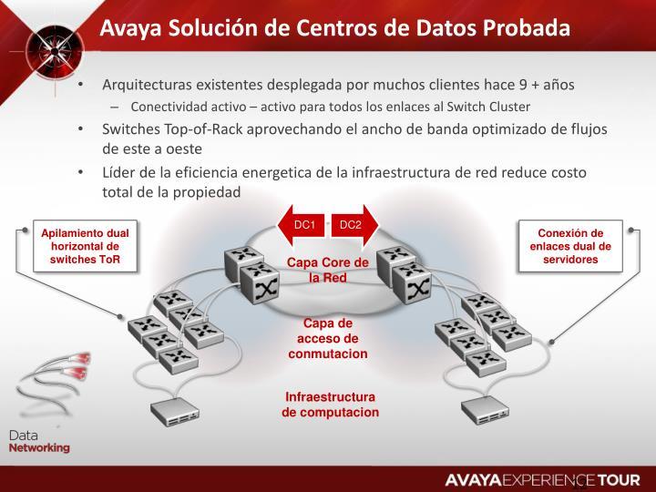 Avaya Solución de Centros de Datos Probada