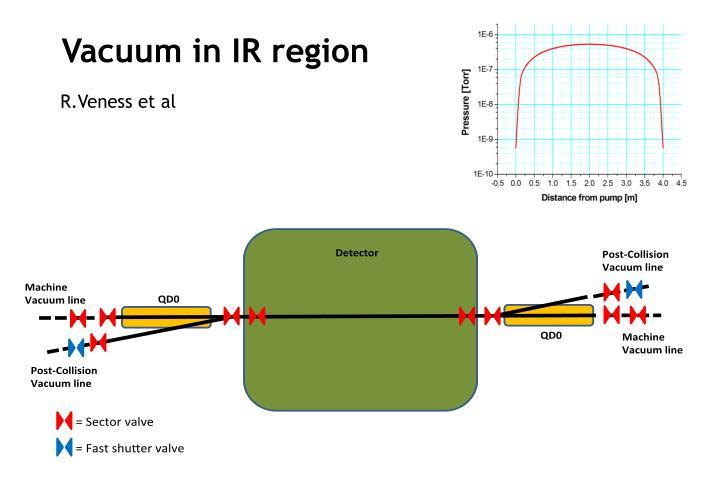 Vacuum in IR region