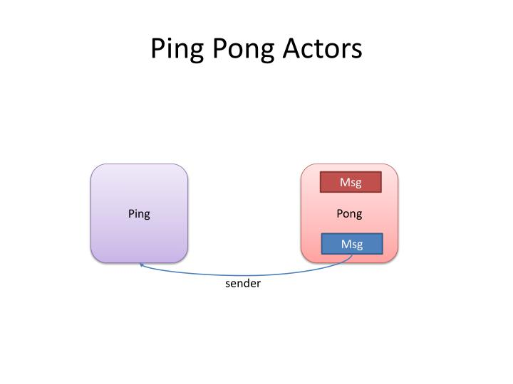 Ping Pong Actors