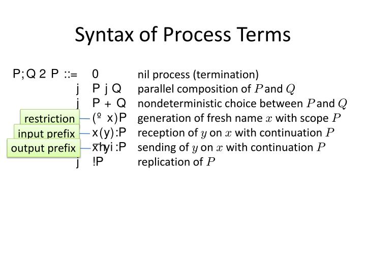Syntax of Process Terms