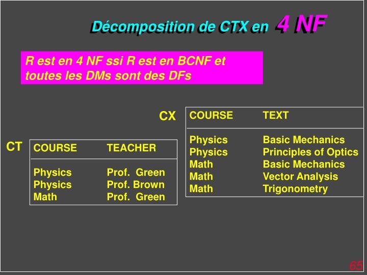 Décomposition de CTX en
