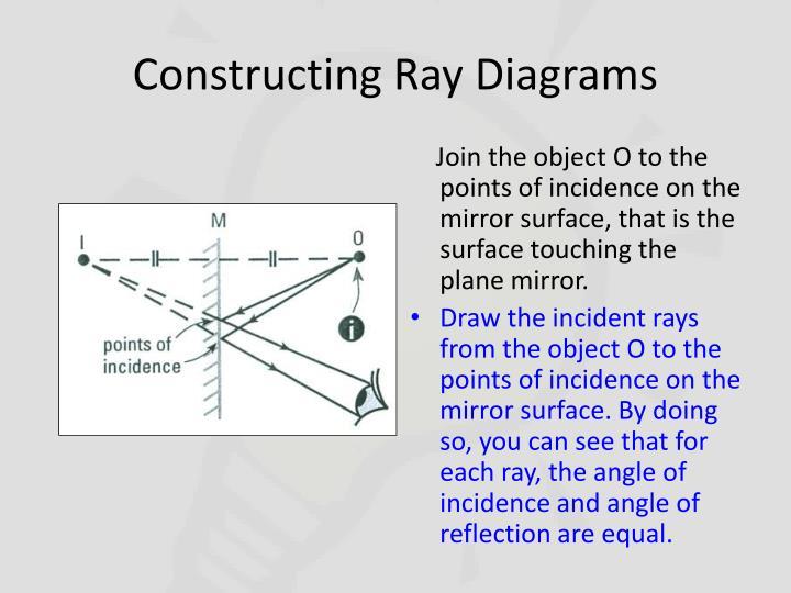 Constructing Ray Diagrams