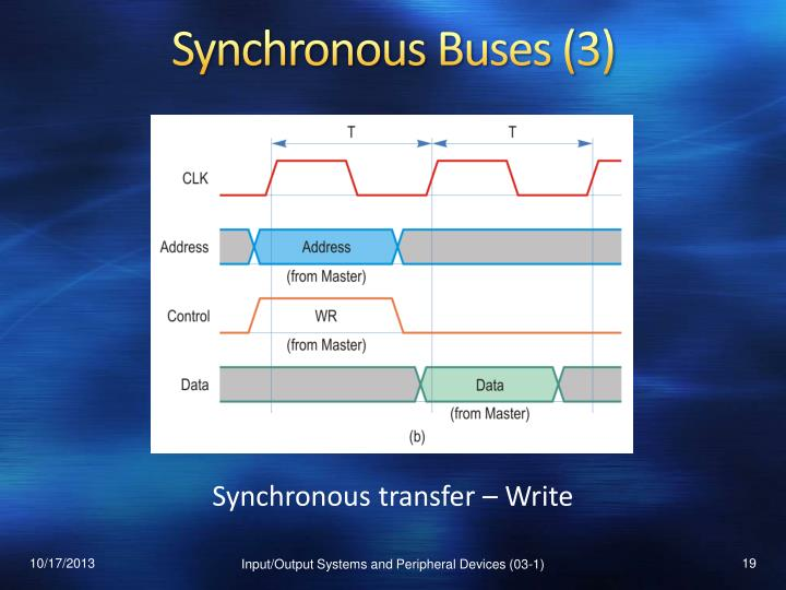 Synchronous Buses (3)
