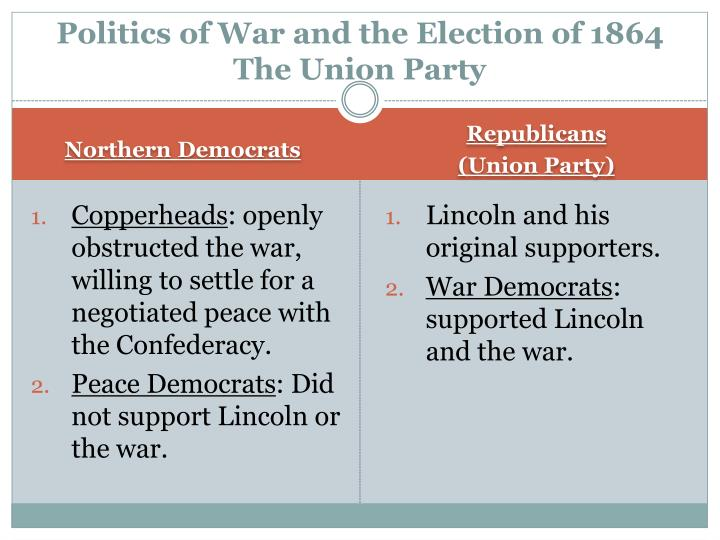 Politics of War and the Election of 1864