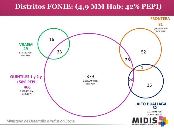 Distritos FONIE: