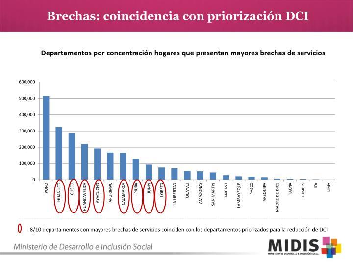 Brechas: coincidencia con priorización DCI