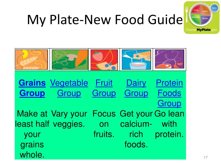My Plate-New Food Guide
